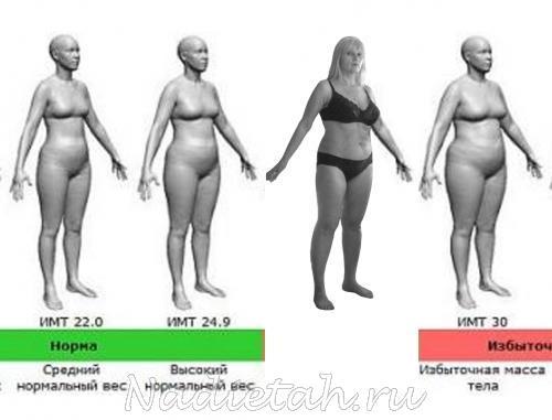 Быстрое похудение польза или вред